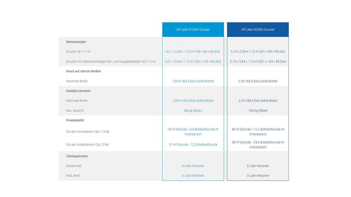 HP Latex R-Druckserie